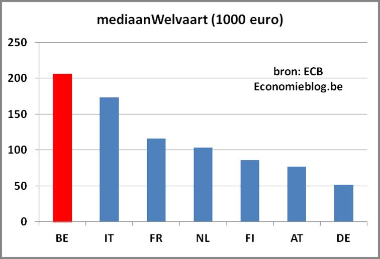 mediaanWelvaart