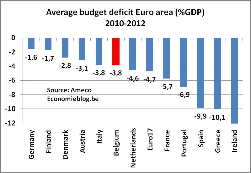 budgetdeficit20102012