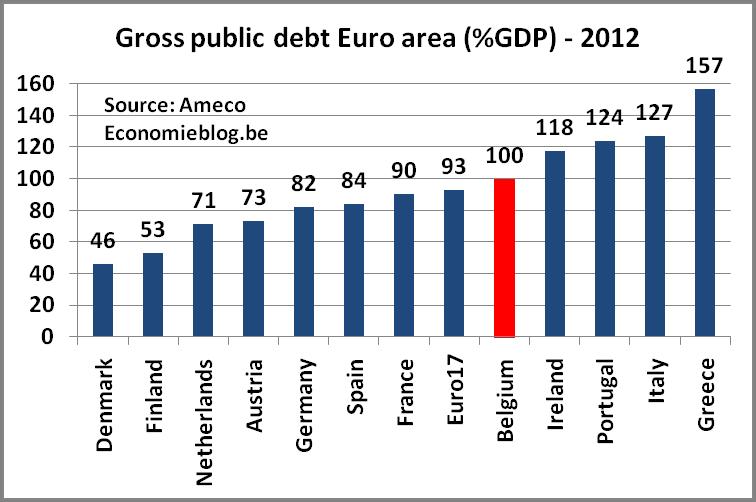 grosspublicdebt2012