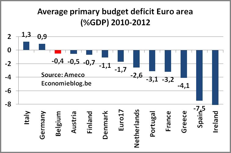 primarybudgetdeficit20102012