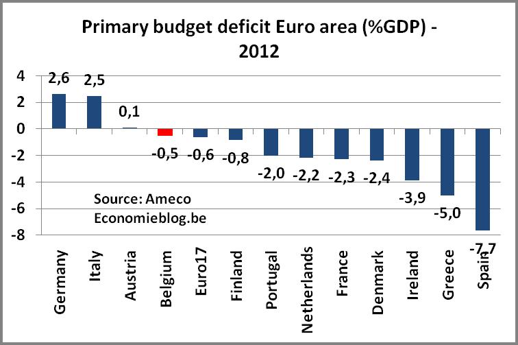 primarybudgetdeficit2012