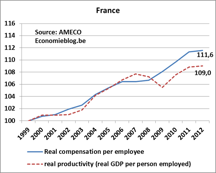 real compensation vs productivity - FR