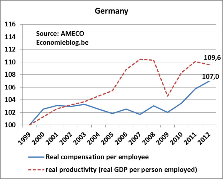 real compensation vs productivity - GE