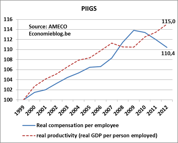 real compensation vs productivity - PIIGS