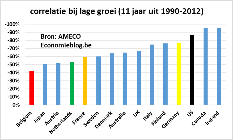 correlatie lage groei