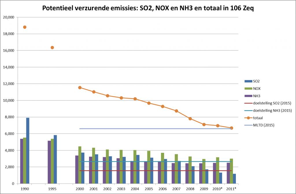 lucht pot verzurende emissies