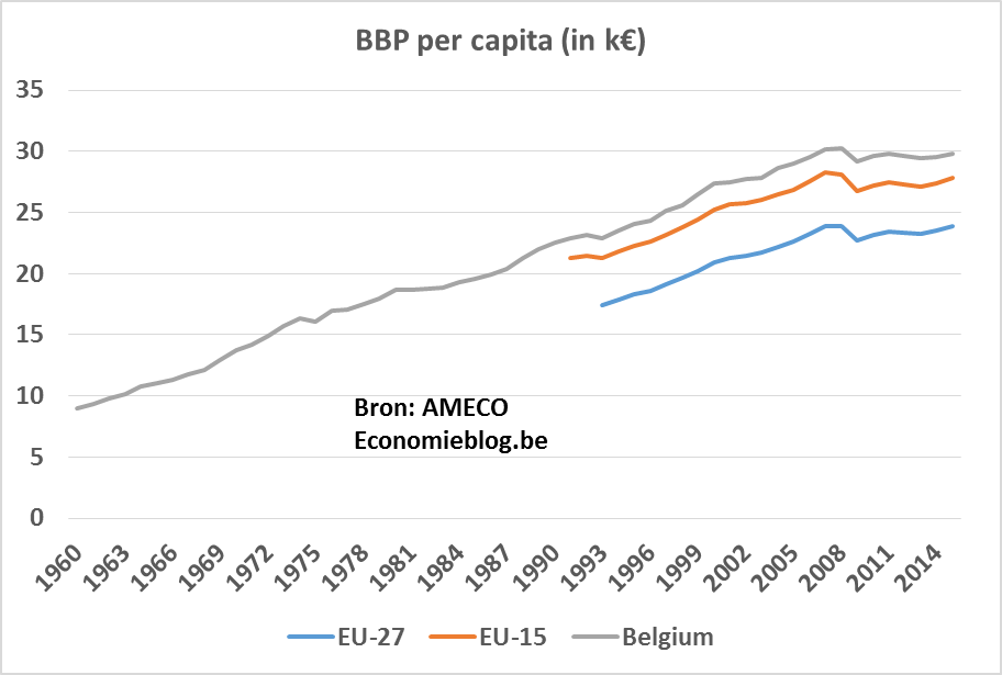 realGDP per capita