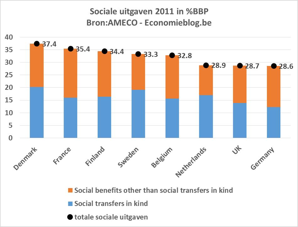 socialeuitgaven