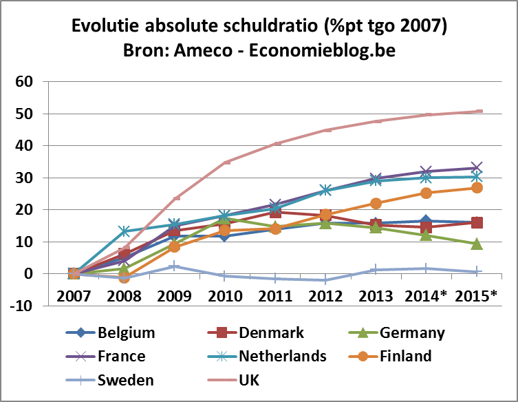 evolutieSchuldratio