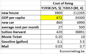 costOfLivingLevels1938vs2013