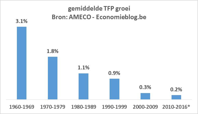 waarom economische groei onvermijdelijk is