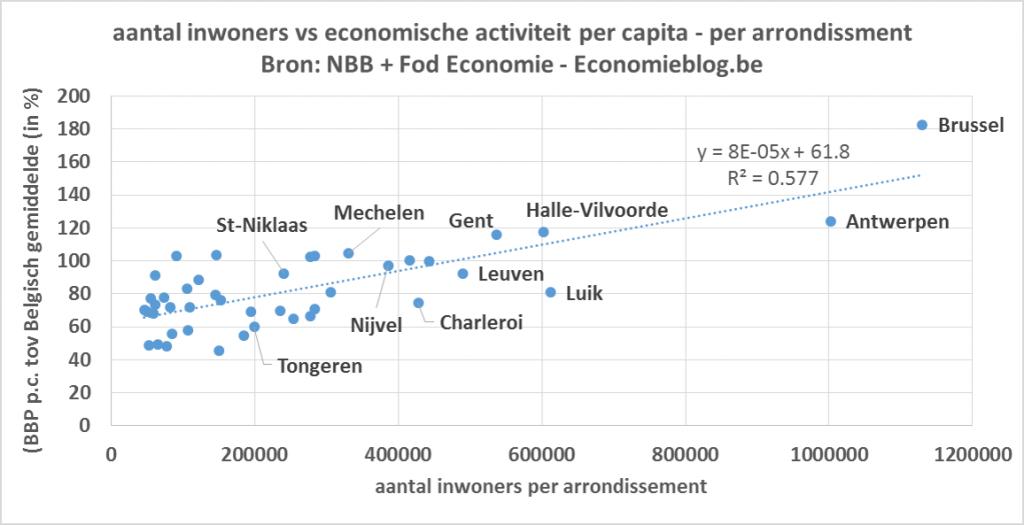 bbp per capita - scatter aantal