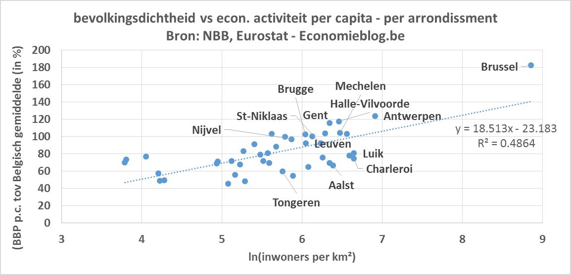 bbp per capita - scatter dichtheid
