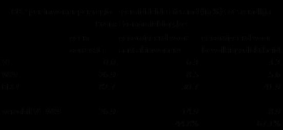 tabel met correctie