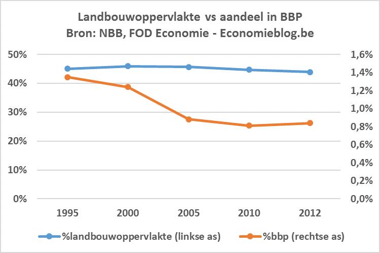 bbp landbouw
