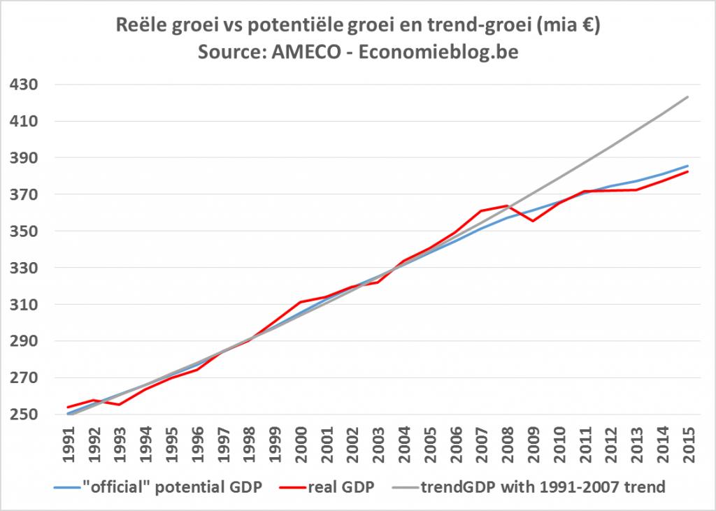 groei BBP